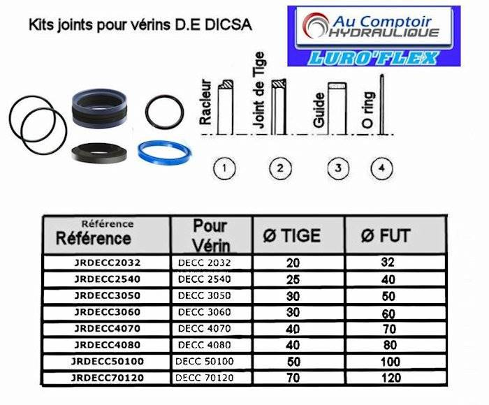 KIT JOINTS VERIN DICSA